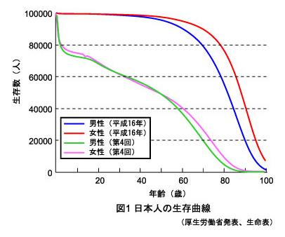 日本人の生存曲線を図解にしています。
