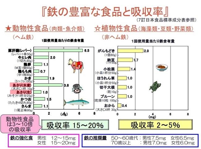 食べ物ごとに含まれる鉄の量を動物性と植物性に分けて紹介しています。