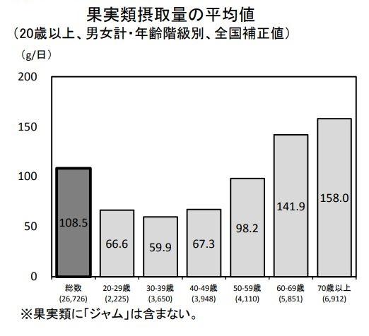 厚労省の調査によるH24日本人の世代別1日の果物摂取量
