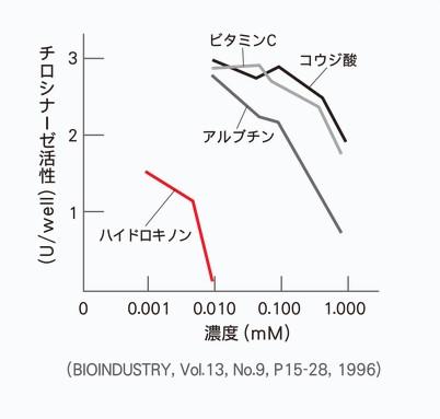 ハイドロキノンがシミの元メラニン色素を作る際に必要な酵素を抑える力が強いことを表しています