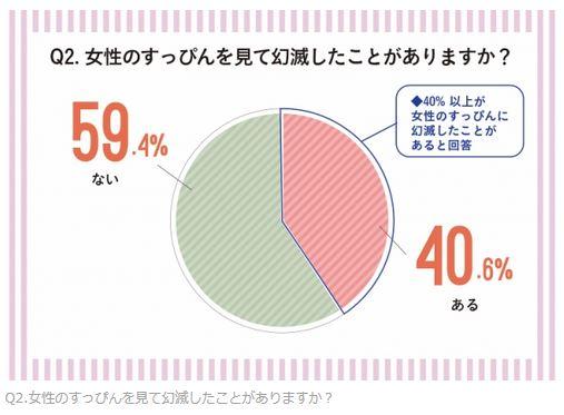 女性のすっぴんを見て幻滅した男性の割合を表しています
