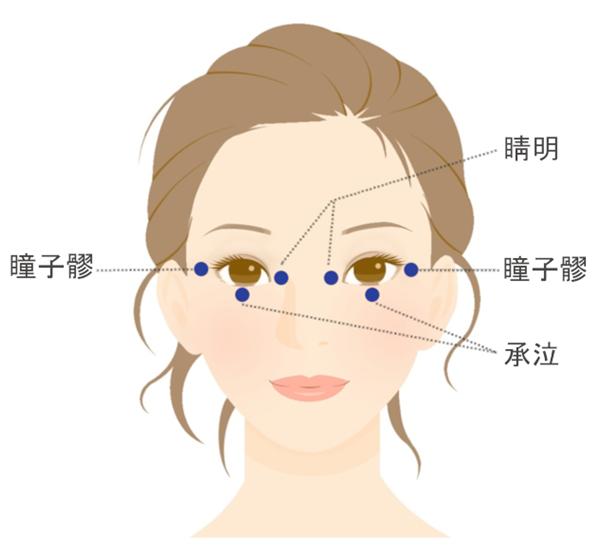 目の下の血行促進でくま改善に効果がある睛明、承泣、童子髎