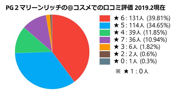 @コスメにおけるPG2マリーンリッチ体験者の口コミ評価の円グラフ