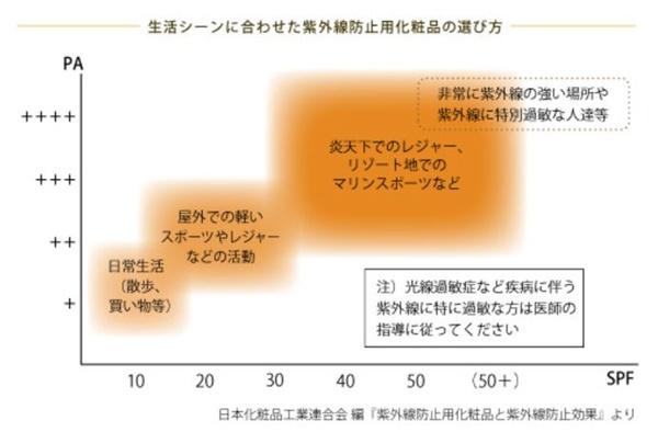 日本化粧品工業連合会によるシーン別紫外線防止剤の使い方